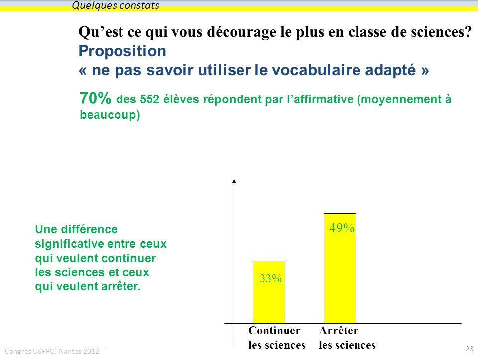 Congrès UdPPC, Nantes 2012 Quest ce qui vous décourage le plus en classe de sciences? Proposition « ne pas savoir utiliser le vocabulaire adapté » 49%