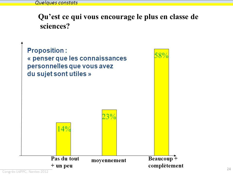 Congrès UdPPC, Nantes 2012 Quest ce qui vous encourage le plus en classe de sciences? 14% 58% 23% Pas du tout + un peu moyennement Beaucoup + complète