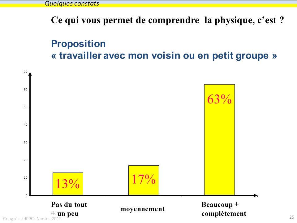 Congrès UdPPC, Nantes 2012 Ce qui vous permet de comprendre la physique, cest ? Proposition « travailler avec mon voisin ou en petit groupe » 0 10 20