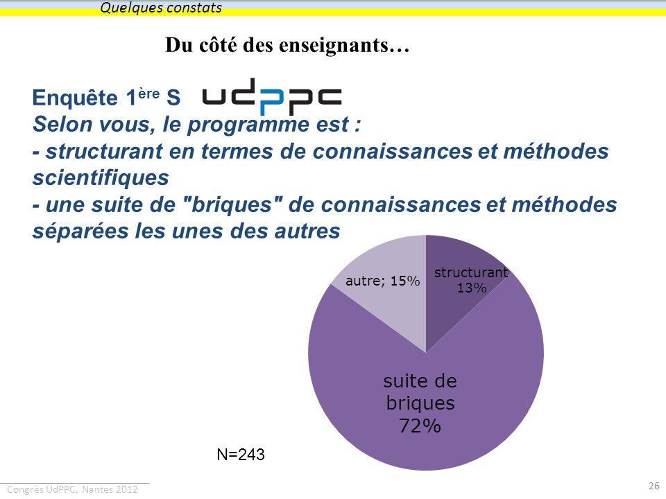 Congrès UdPPC, Nantes 2012 Du côté des enseignants… Enquête 1 ère S Selon vous, le programme est : - structurant en termes de connaissances et méthode