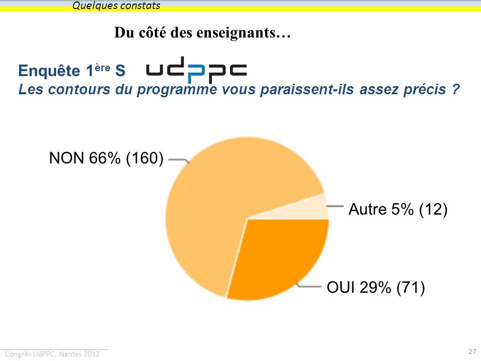 Congrès UdPPC, Nantes 2012 Du côté des enseignants… Enquête 1 ère S Les contours du programme vous paraissent-ils assez précis ? 27 Quelques constats