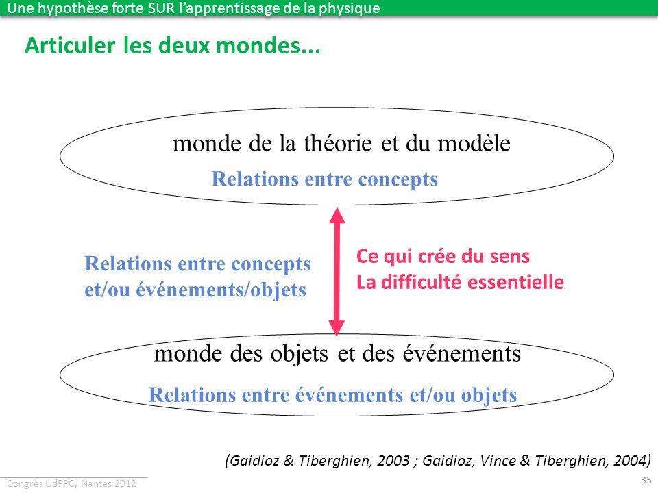 Congrès UdPPC, Nantes 2012 monde de la théorie et du modèle Articuler les deux mondes... monde des objets et des événements Relations entre concepts R