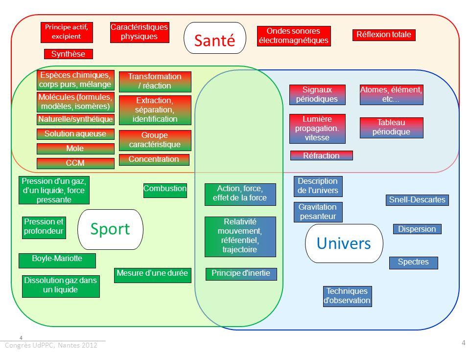 Congrès UdPPC, Nantes 2012 monde de la théorie et du modèle Articuler les deux mondes...