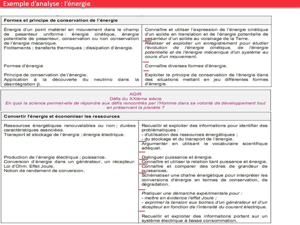 Congrès UdPPC, Nantes 2012 41 Exemple danalyse : lénergie