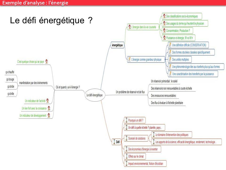 Congrès UdPPC, Nantes 2012 46 Exemple danalyse : lénergie Le défi énergétique ?