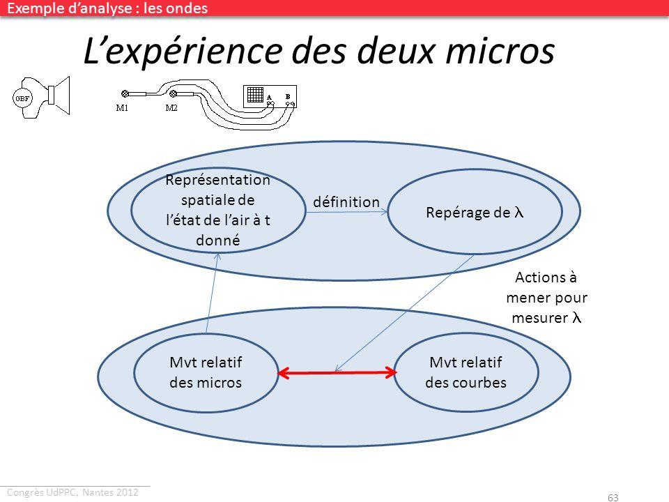 Congrès UdPPC, Nantes 2012 Lexpérience des deux micros 63 Mvt relatif des micros Mvt relatif des courbes Représentation spatiale de létat de lair à t