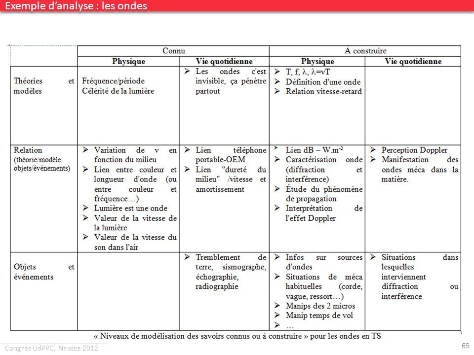 Congrès UdPPC, Nantes 2012 65 Exemple danalyse : les ondes