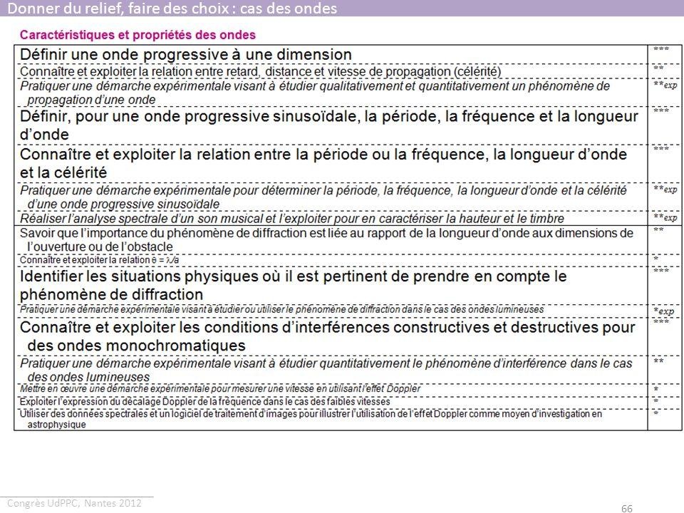 Congrès UdPPC, Nantes 2012 66 Donner du relief, faire des choix : cas des ondes