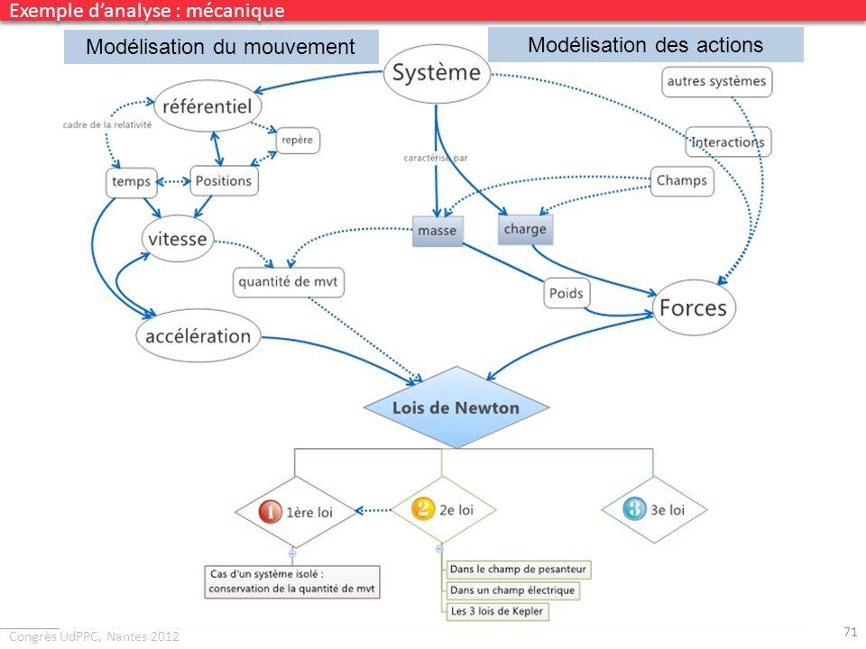 Congrès UdPPC, Nantes 2012 71 Exemple danalyse : mécanique Modélisation du mouvement Modélisation des actions