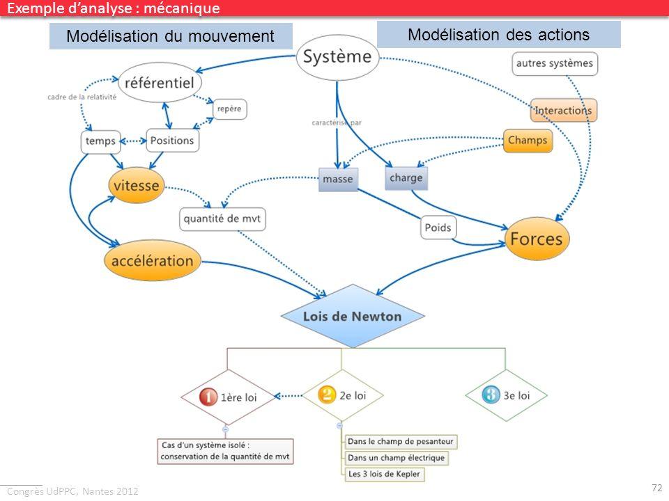 Congrès UdPPC, Nantes 2012 72 Exemple danalyse : mécanique Modélisation du mouvement Modélisation des actions