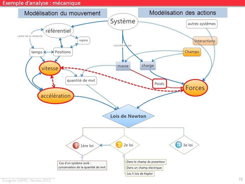 Congrès UdPPC, Nantes 2012 73 Exemple danalyse : mécanique Modélisation du mouvement Modélisation des actions