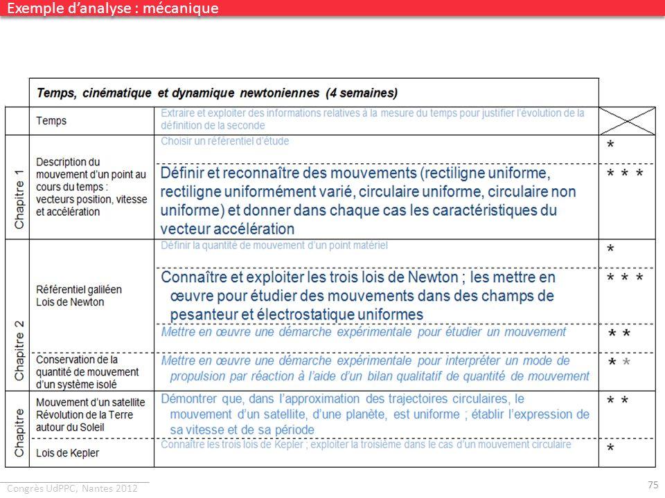 Congrès UdPPC, Nantes 2012 75 Exemple danalyse : mécanique