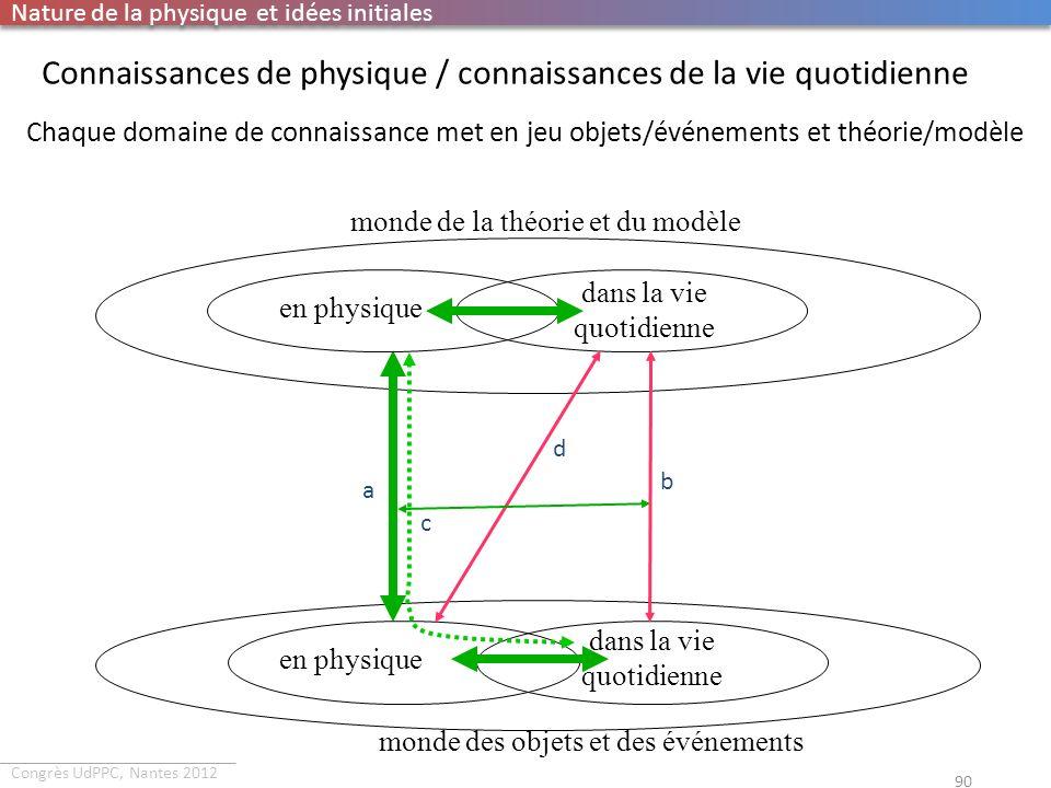 Congrès UdPPC, Nantes 2012 Connaissances de physique / connaissances de la vie quotidienne 90 Chaque domaine de connaissance met en jeu objets/événeme