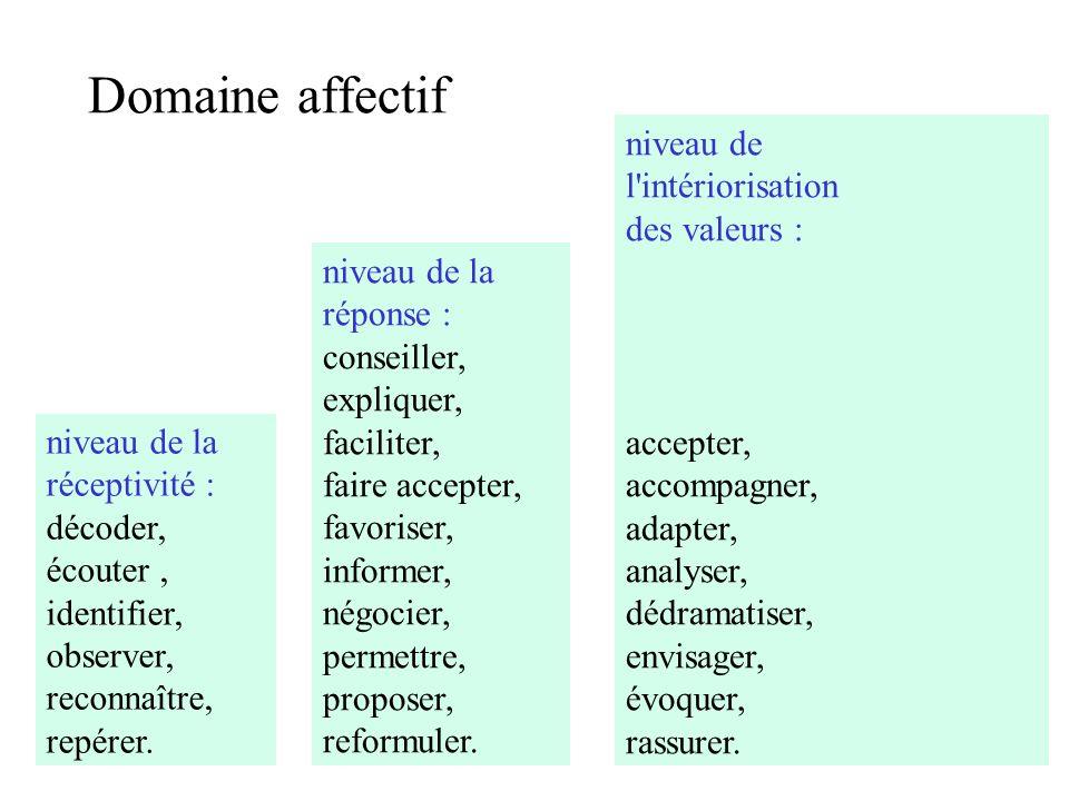 Domaine affectif niveau de la réceptivité : décoder, écouter, identifier, observer, reconnaître, repérer. niveau de la réponse : conseiller, expliquer