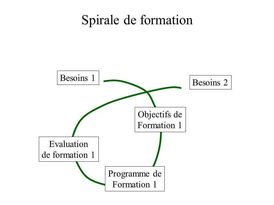 Spirale de formation Besoins 1 Objectifs de Formation 1 Programme de Formation 1 Evaluation de formation 1 Besoins 2 Objectifs de Formation 2 Programme de Formation 2 Evaluation de formation 2