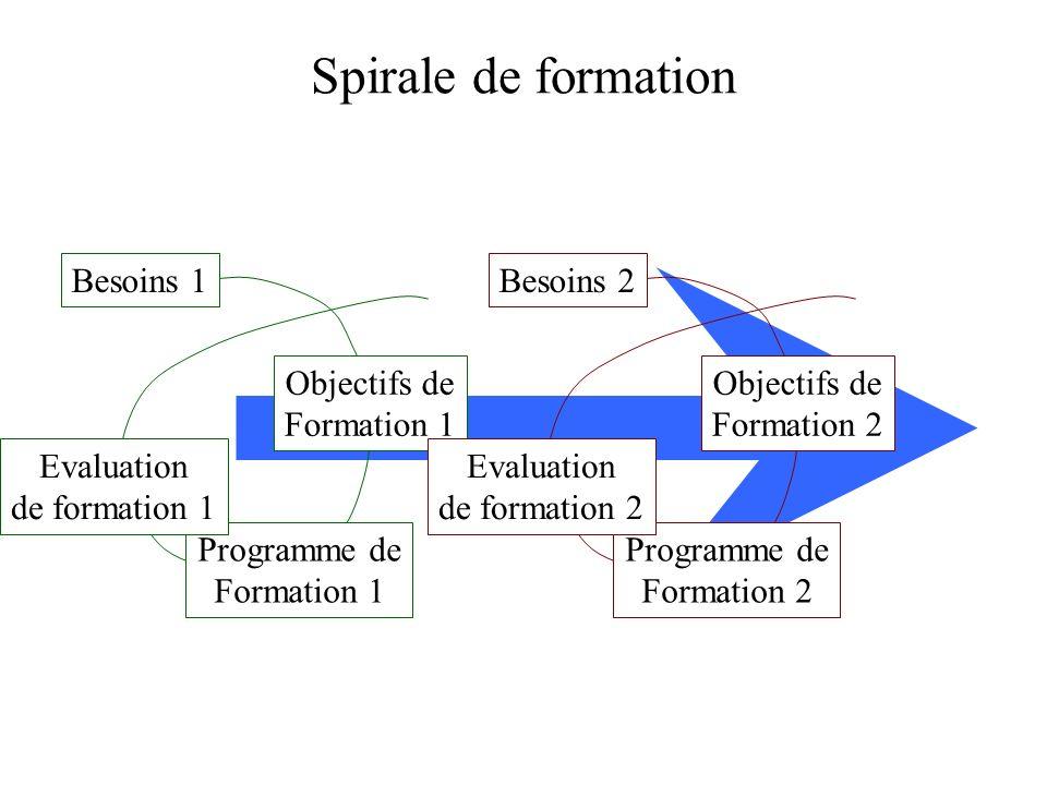 Spirale de formation Besoins 1 Objectifs de Formation 1 Programme de Formation 1 Evaluation de formation 1 Besoins 2 Objectifs de Formation 2 Programm