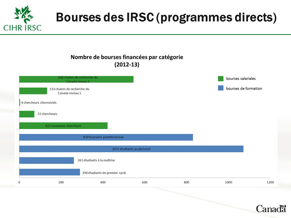 Bourses des IRSC (programmes directs)