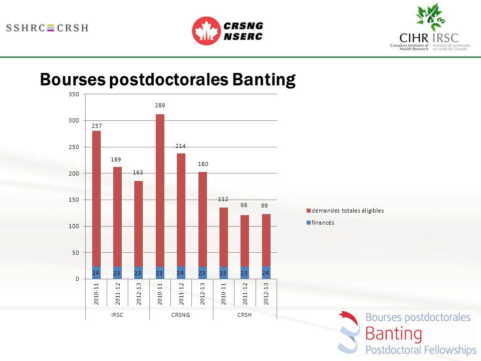 Bourses postdoctorales Banting