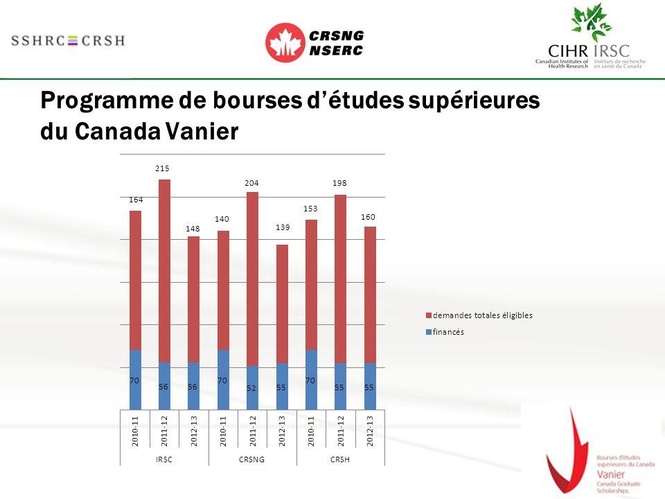 Programme de bourses détudes supérieures du Canada Vanier