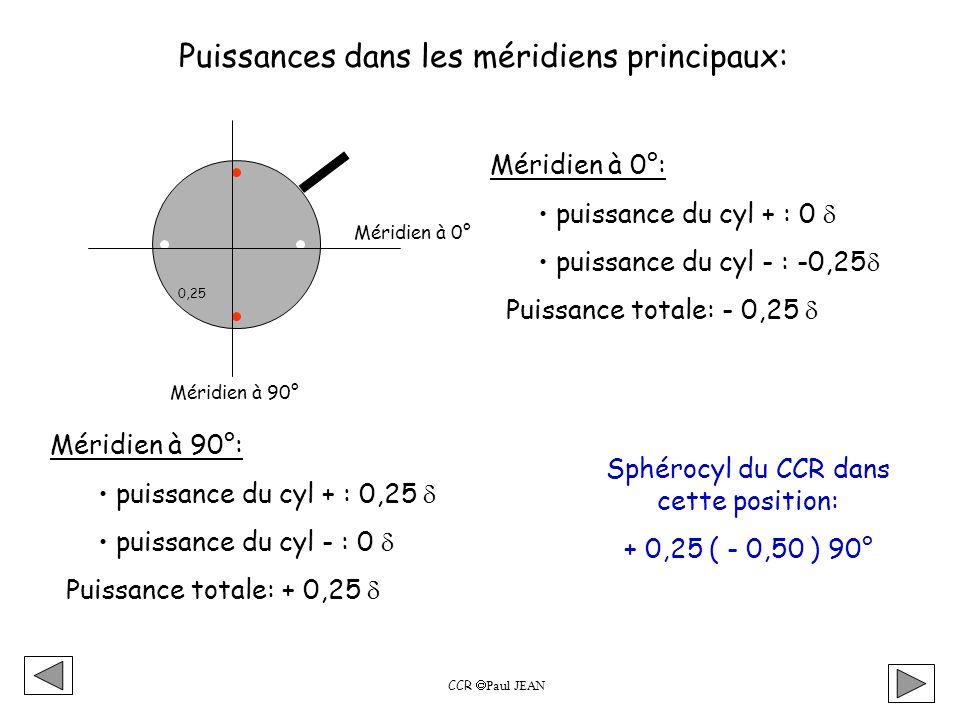 0,25 Méridien à 0° Méridien à 90° Puissances dans les méridiens principaux: Méridien à 0°: puissance du cyl + : 0 puissance du cyl - : -0,25 Puissance totale: - 0,25 Méridien à 90°: puissance du cyl + : 0,25 puissance du cyl - : 0 Puissance totale: + 0,25 Sphérocyl du CCR dans cette position: + 0,25 ( - 0,50 ) 90° CCR Paul JEAN
