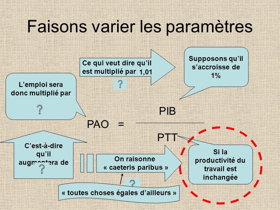 PAO = PIB PTT Emploi = PIB / productivité Le nombre de gens dont on a besoin......égale la quantité quon veut produire dans lannée......divisée par ce