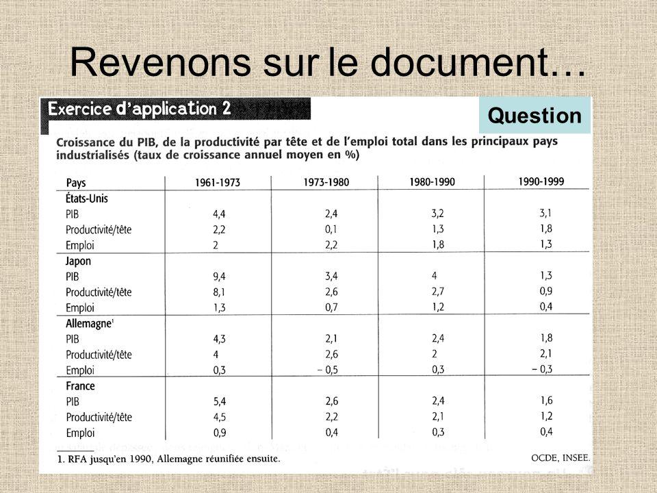Doù la clé de lecture du document PAO = PIB - PTT Le taux de variation du PIB Le taux de croissance de la productivité Le taux de variation de lemploi
