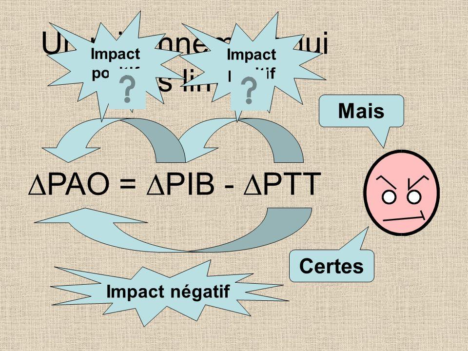 Une analyse contestable... PAO = PIB - PTT Le taux de variation du PIB Le taux de croissance de la productivité Le taux de variation de lemploi Impact