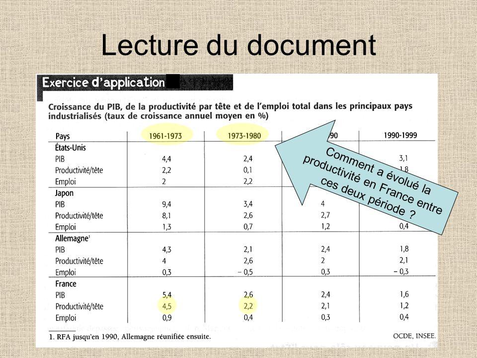 Lecture des données Selon lInsee, la croissance française atteignait 5,4% en moyenne par an de 1961 à 1973. Durant la même période, le rythme annuel m