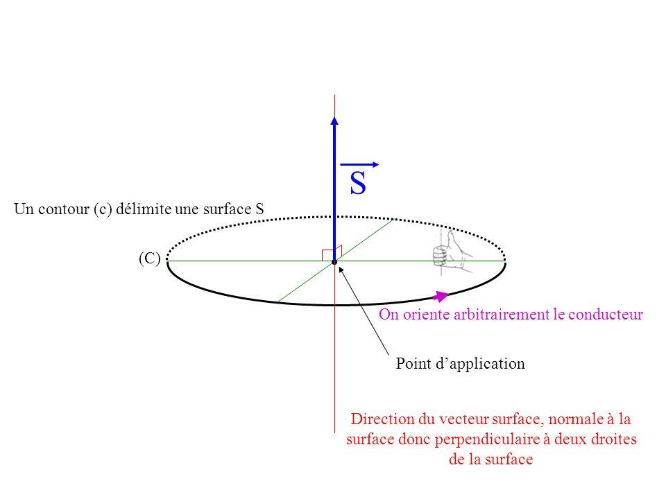 (C) S Un contour (c) délimite une surface S Point dapplication Direction du vecteur surface, normale à la surface donc perpendiculaire à deux droites de la surface On oriente arbitrairement le conducteur