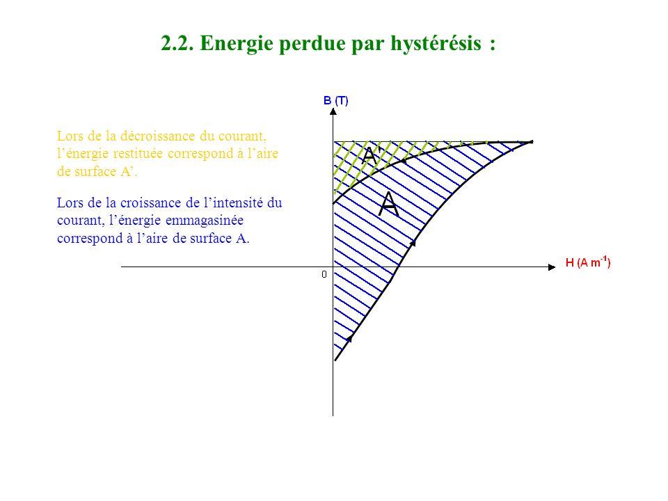 HCHC BRBR 2.1. Notion dhystérésis : Soit un tore magnétique alimenté par une source alternative de tension. B R champ magnétique rémanent H H C excita