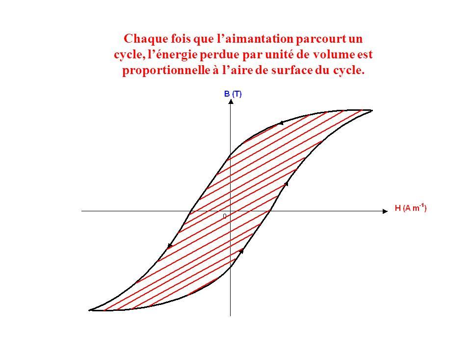 2.2. Energie perdue par hystérésis : Lors de la croissance de lintensité du courant, lénergie emmagasinée correspond à laire de surface A. Lors de la