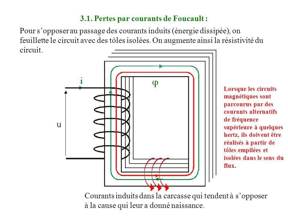 3. Pertes par courants de Foucault :