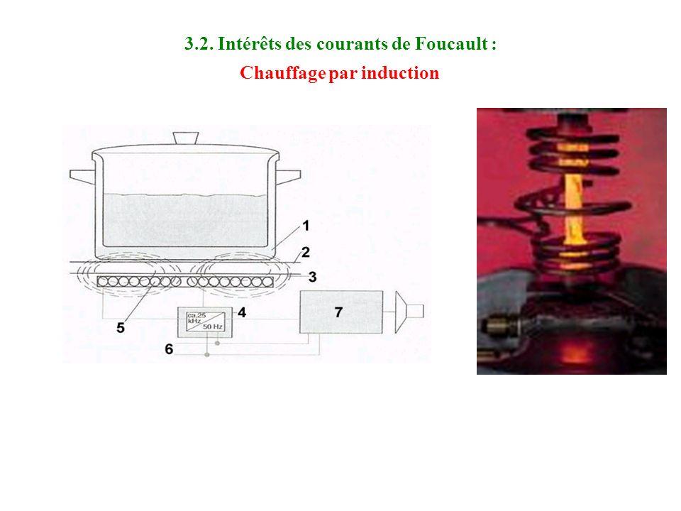 3.1. Pertes par courants de Foucault : Lorsque les circuits magnétiques sont parcourus par des courants alternatifs de fréquence supérieure à quelques