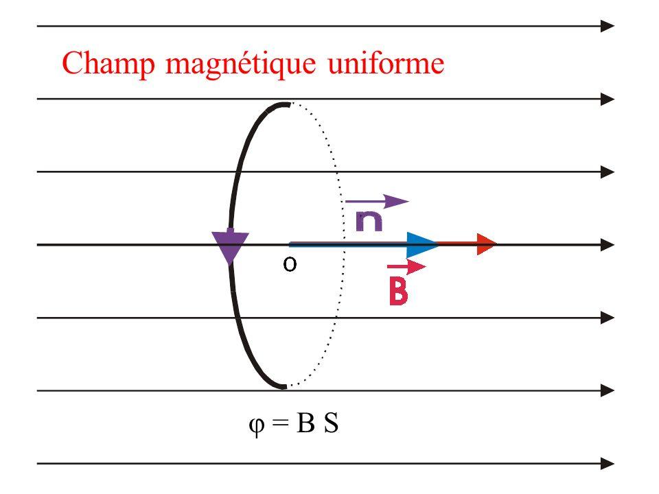 (C) S Un contour (c) délimite une surface S Point dapplication Direction du vecteur surface, normale à la surface donc perpendiculaire à deux droites