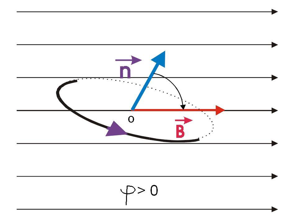 Champ magnétique uniforme φ = B S