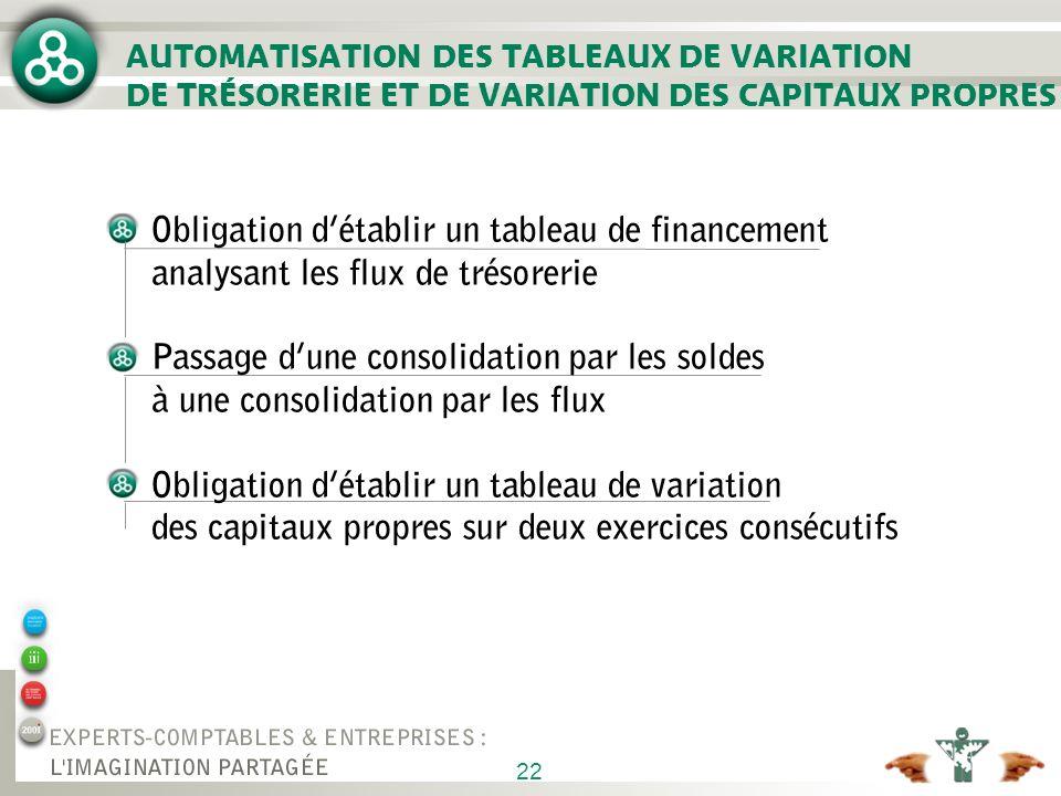 22 AUTOMATISATION DES TABLEAUX DE VARIATION DE TRÉSORERIE ET DE VARIATION DES CAPITAUX PROPRES Obligation détablir un tableau de financement analysant