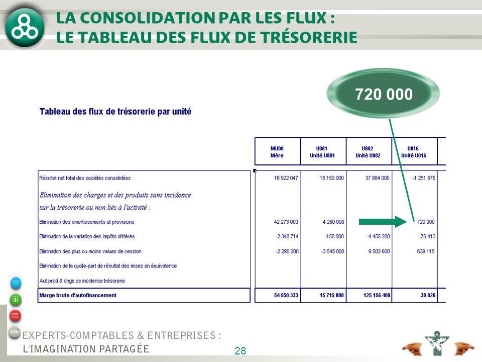 28 LA CONSOLIDATION PAR LES FLUX : LE TABLEAU DES FLUX DE TRÉSORERIE 720 000
