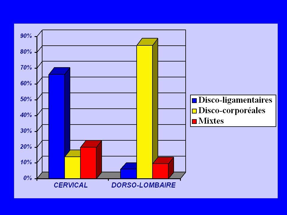 LES LESIONS DISCO-LIGAMENTAIRES ENTORSES GRAVES LUXATIONS PURES (bilatérales ou unilatérales) LUXATIONS + FRACTURE ARTICULAIRE articulaire supérieure articulaire inférieure fracture séparation du massif articulaire (FSMA) HERNIE DISCALE AIGUE TRAUMATIQUE