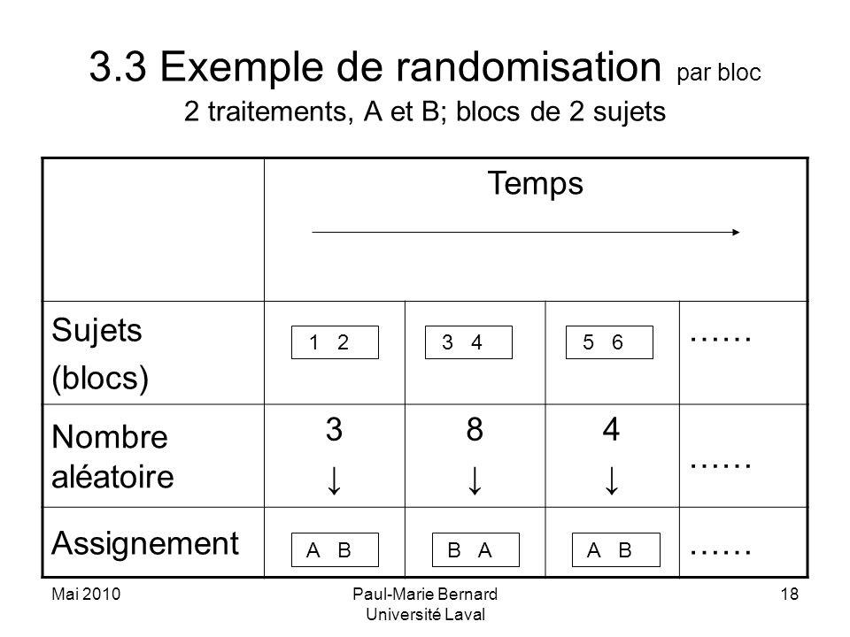 Mai 2010Paul-Marie Bernard Université Laval 18 3.3 Exemple de randomisation par bloc 2 traitements, A et B; blocs de 2 sujets Temps Sujets (blocs) ……
