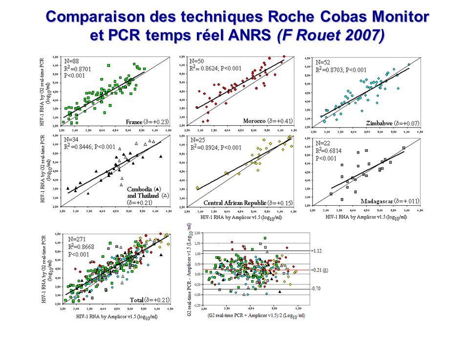 Comparaison des techniques Roche Cobas Monitor et PCR temps réel ANRS (F Rouet 2007)