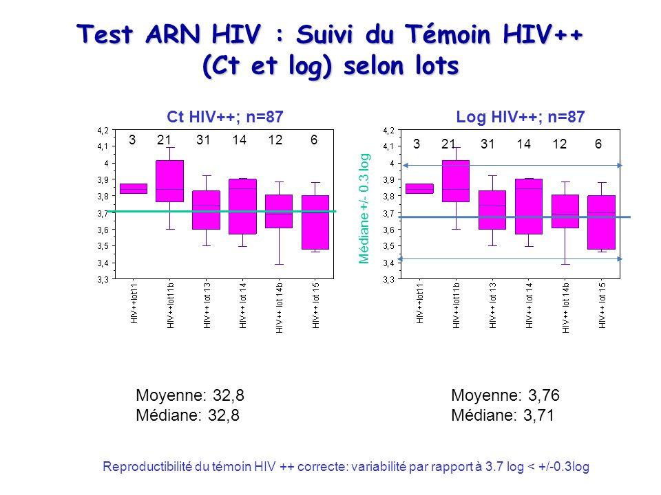 Test ARN HIV : Suivi du Témoin HIV++ (Ct et log) selon lots Ct HIV++; n=87Log HIV++; n=87 Moyenne: 3,76 Médiane: 3,71 Moyenne: 32,8 Médiane: 32,8 Médi