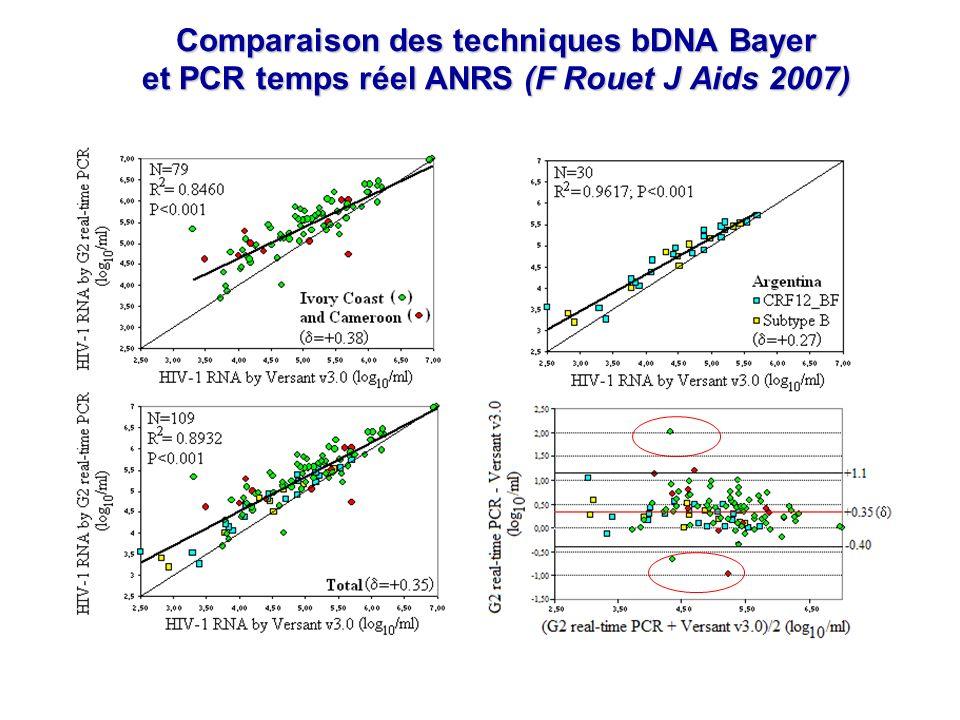 Comparaison des techniques bDNA Bayer et PCR temps réel ANRS (F Rouet J Aids 2007)