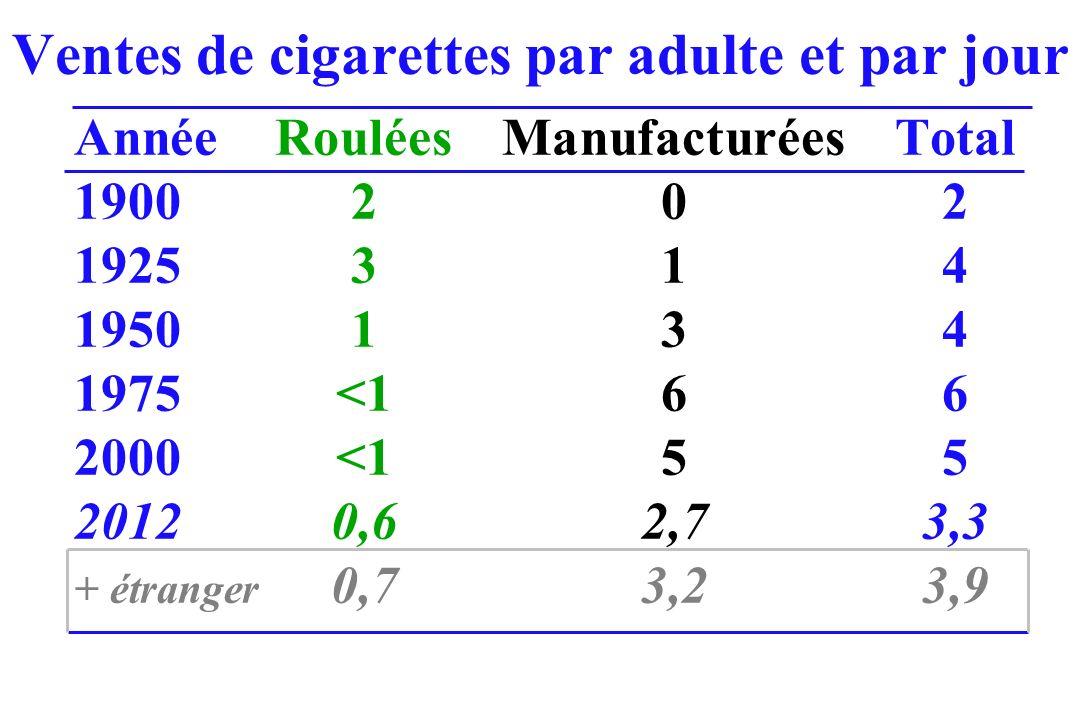 Ventes de cigarettes par adulte et par jour AnnéeRouléesManufacturéesTotal 1900202 1925314 1950134 1975<166 2000<155 20120,62,73,3 + étranger 0,73,23,