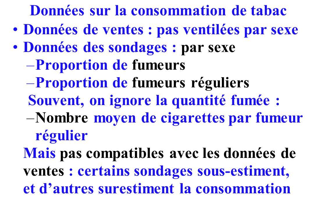 Données sur la consommation de tabac Données de ventes : pas ventilées par sexe Données des sondages : par sexe –Proportion de fumeurs –Proportion de