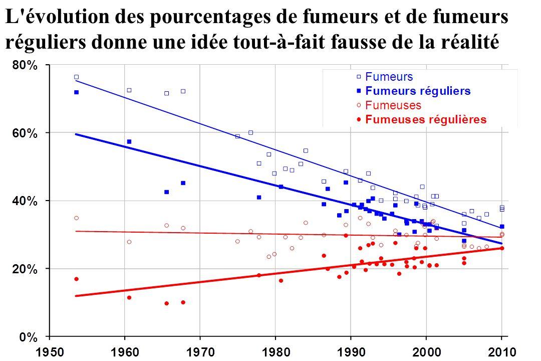 L'évolution des pourcentages de fumeurs et de fumeurs réguliers donne une idée tout-à-fait fausse de la réalité