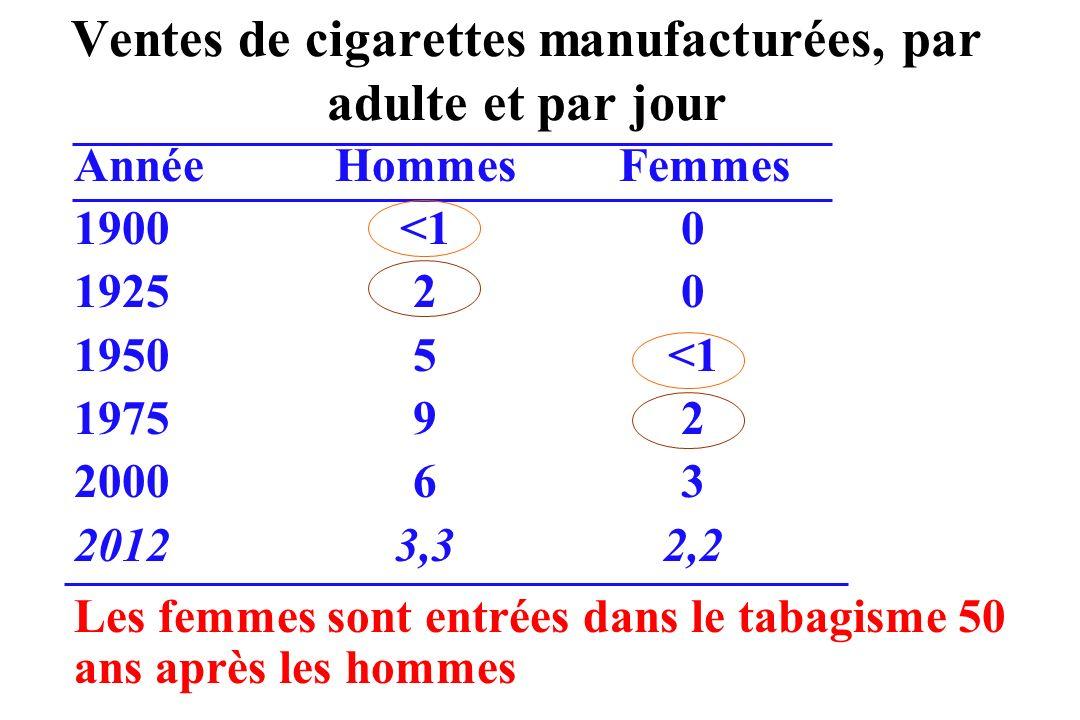 Ventes de cigarettes manufacturées, par adulte et par jour AnnéeHommes Femmes 1900<10 192520 19505<1 197592 200063 20123,32,2 Les femmes sont entrées