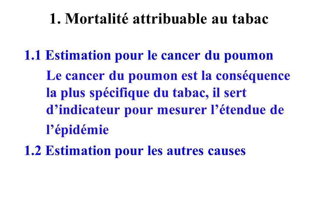 1. Mortalité attribuable au tabac 1.1 Estimation pour le cancer du poumon Le cancer du poumon est la conséquence la plus spécifique du tabac, il sert