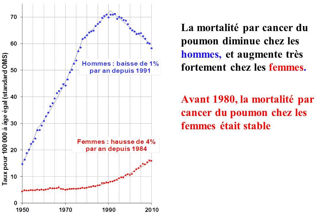 La mortalité par cancer du poumon diminue chez les hommes, et augmente très fortement chez les femmes. Avant 1980, la mortalité par cancer du poumon c