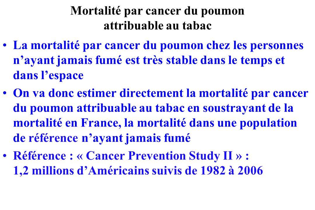Mortalité par cancer du poumon attribuable au tabac La mortalité par cancer du poumon chez les personnes nayant jamais fumé est très stable dans le te