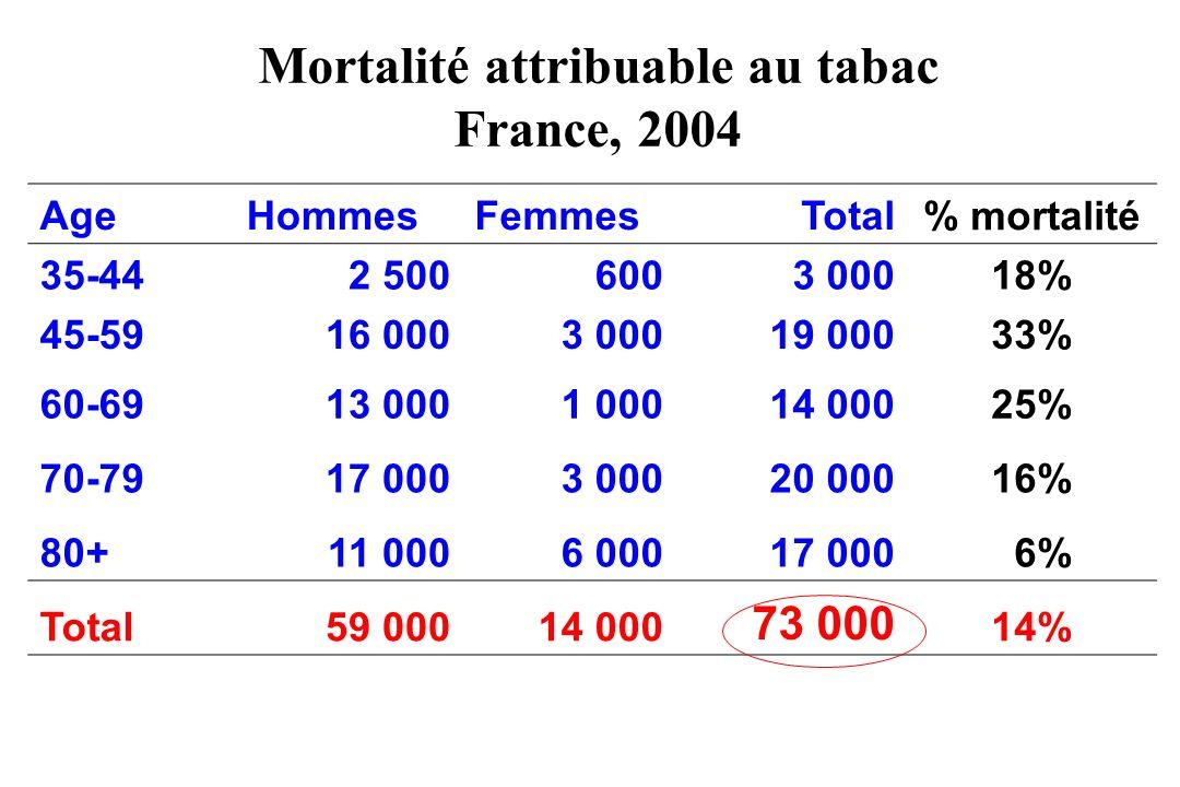 Mortalité attribuable au tabac France, 2004 AgeHommesFemmesTotal % mortalité 35-442 5006003 00018% 45-5916 0003 00019 00033% 60-6913 0001 00014 00025%